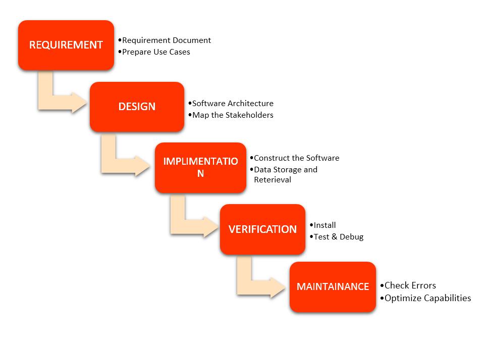 Software development methodologies skiva for Waterfall model is not suitable for