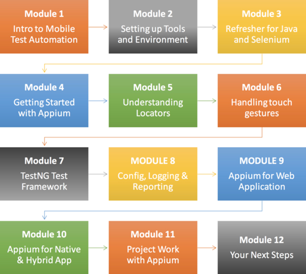 Mobile Test Automation With Appium - Skiva