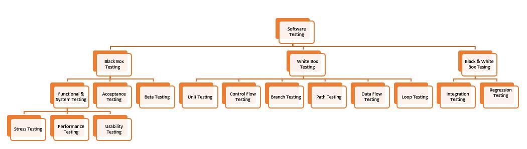 non functional testing types pdf
